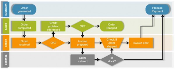 ResizedImageWzYwMCwyMzhd-two-steps-in-the-customer-journey-involve-three-separate-cost-centres